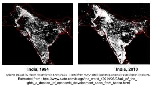 Decade of development
