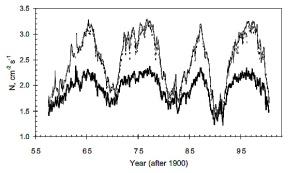 Cosmic ray measurement