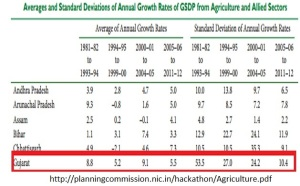 Modi agricultural growth rate in Gujarat jpg
