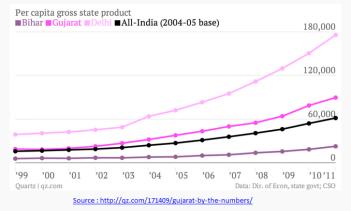 Modi per capita growth