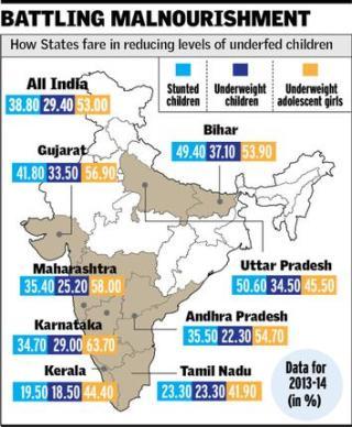 National survey on children