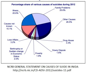 NCRB Report on farmer suicides