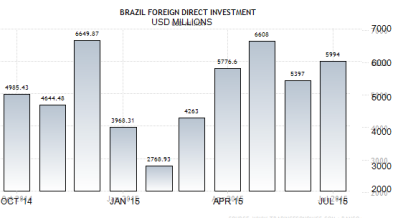 brazil-foreign-direct-investment