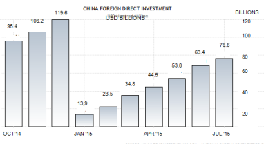 china-foreign-direct-investment