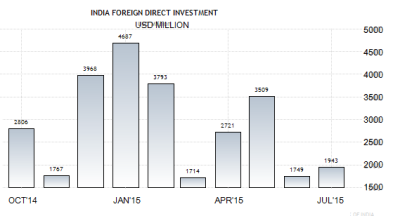 india-foreign-direct-investment