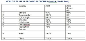 World's fastest growing economy