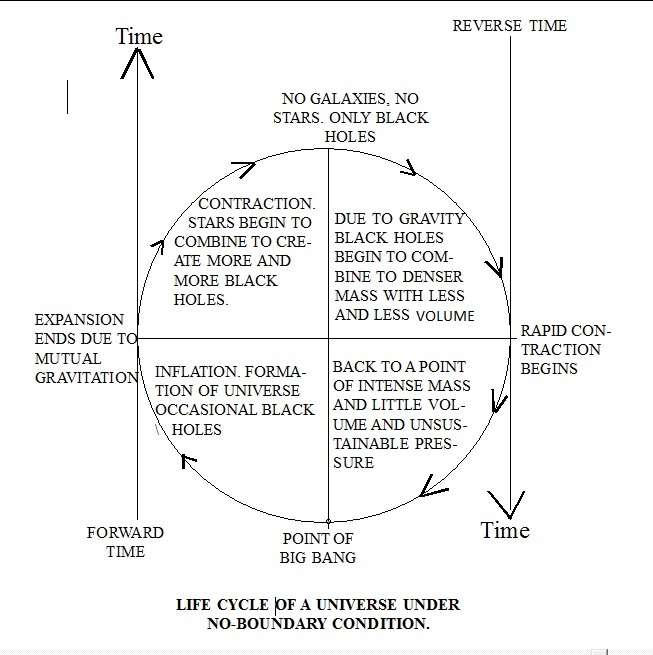 suggested-life-cycle-of-universe-under-no-boundary-conditions