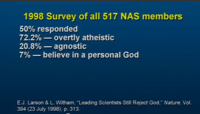 Leading scientists reject God