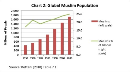 Muslim population growth