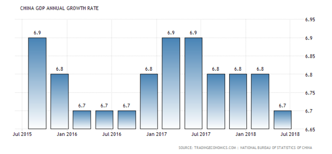 China historic GDP Growth rate