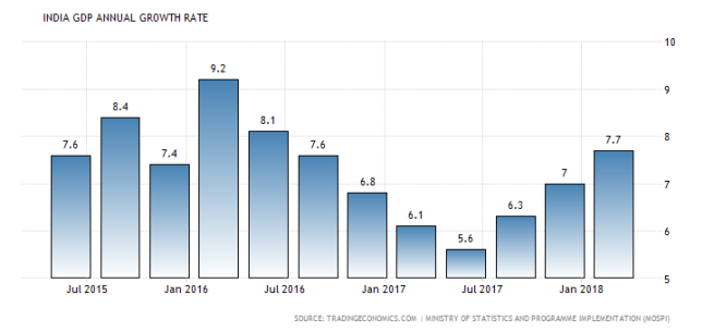 India historic GDP growth rate