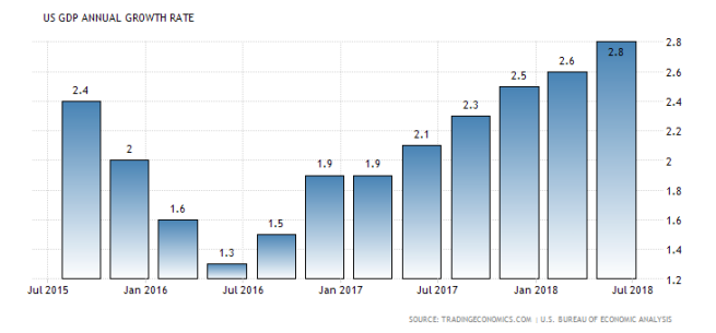 united states historic gdp growth annual (2)